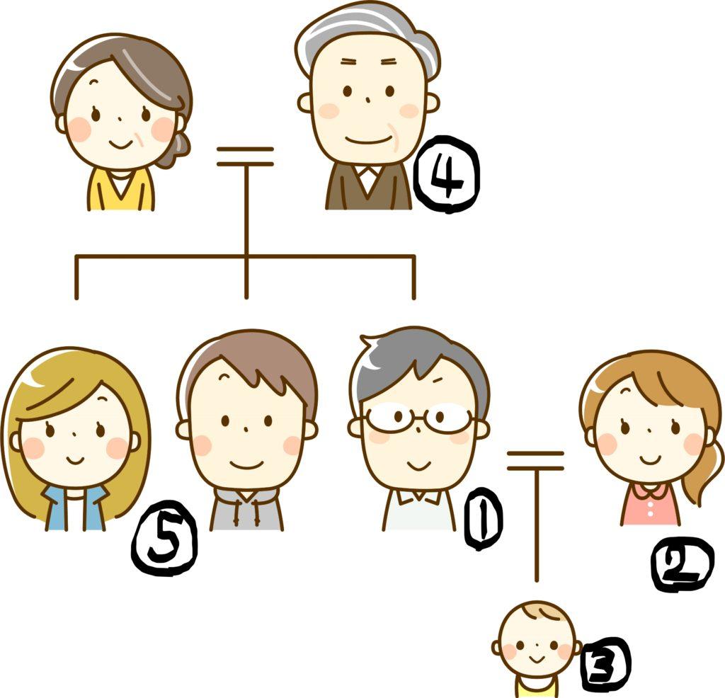 相続 家系図 問題 順番